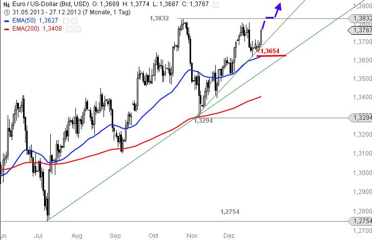 EUR-USD-Bullen-greifen-wieder-zu-Chartanalyse-Alexander-Paulus-GodmodeTrader.de-2