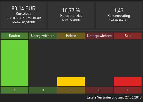 BECHTLE-kauft-zu-Aktienkurs-springt-an-Chartanalyse-Alexander-Paulus-GodmodeTrader.de-4