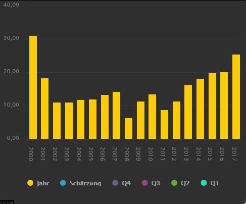 BECHTLE-kauft-zu-Aktienkurs-springt-an-Chartanalyse-Alexander-Paulus-GodmodeTrader.de-2