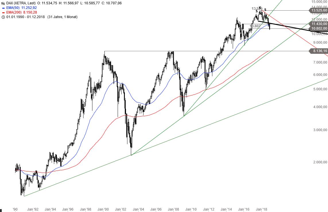 DAX-NASDAQ-100-Co-Kurzfristige-Erholung-möglich-Chartanalyse-Alexander-Paulus-GodmodeTrader.de-1