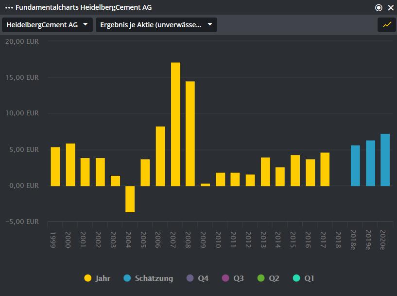 HEIDELBERGCEMENT-Wo-bieten-sich-den-Bullen-Chancen-Chartanalyse-Alexander-Paulus-GodmodeTrader.de-1
