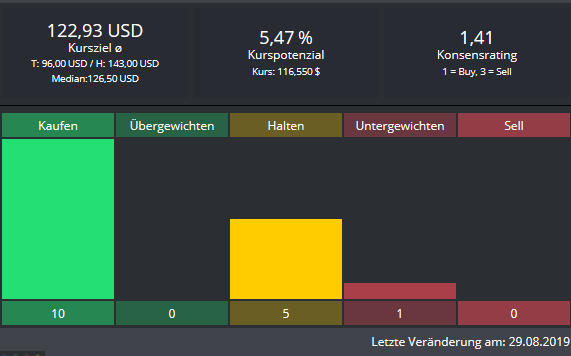 HASBRO-Das-könnte-den-Bullen-gefallen-Chartanalyse-Alexander-Paulus-GodmodeTrader.de-2