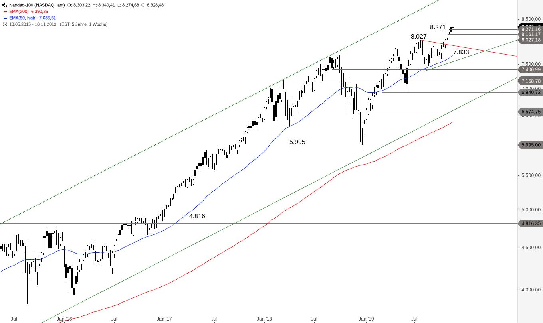 NASDAQ-100-Wieder-ein-neues-Allzeithoch-Chartanalyse-Alexander-Paulus-GodmodeTrader.de-2