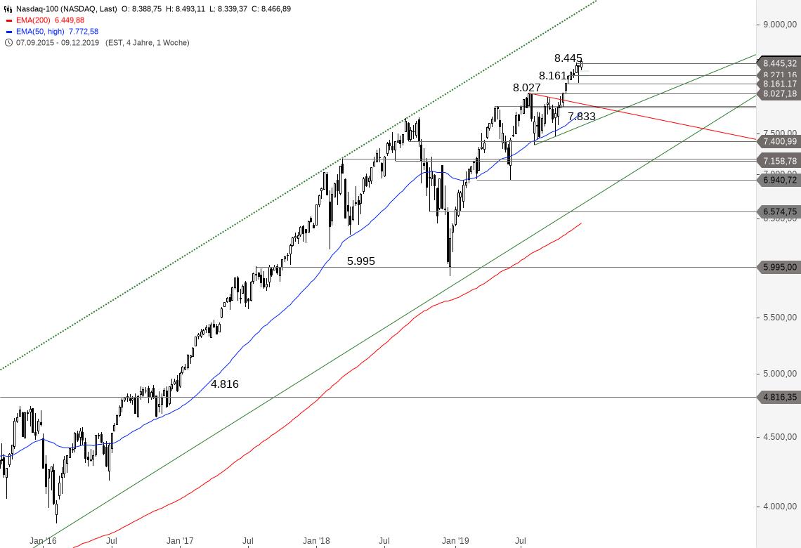 NASDAQ-100-Rekordjagd-geht-weiter-Chartanalyse-Alexander-Paulus-GodmodeTrader.de-2