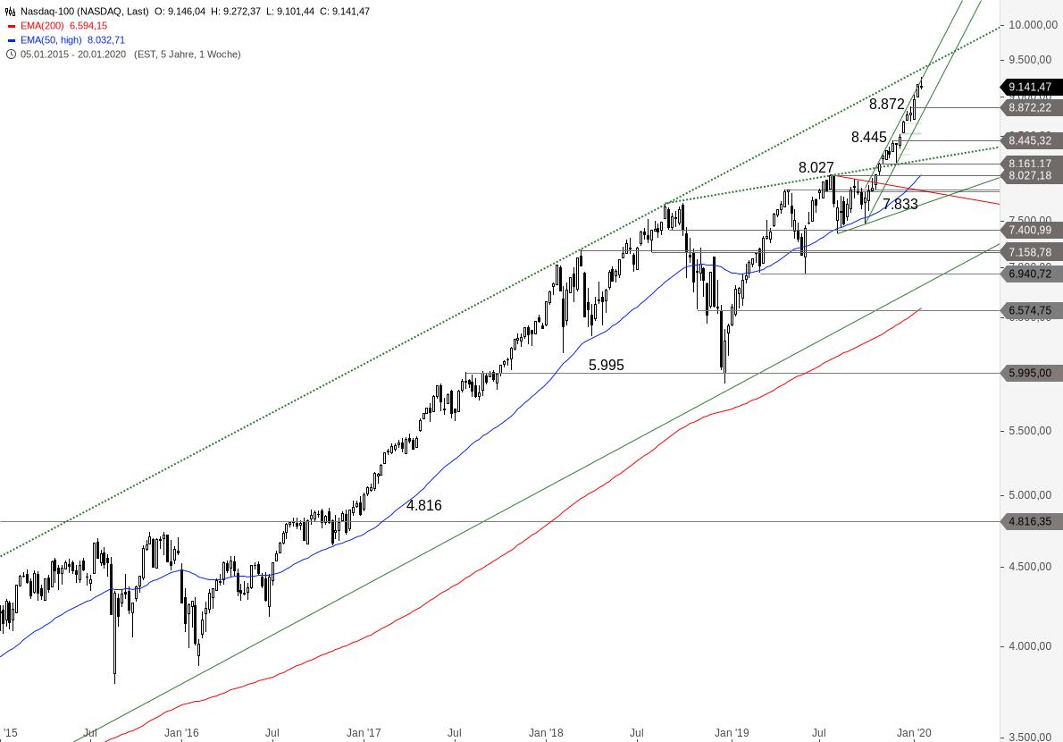 NASDAQ-100-Konsolidierung-läuft-schon-Chartanalyse-Alexander-Paulus-GodmodeTrader.de-2