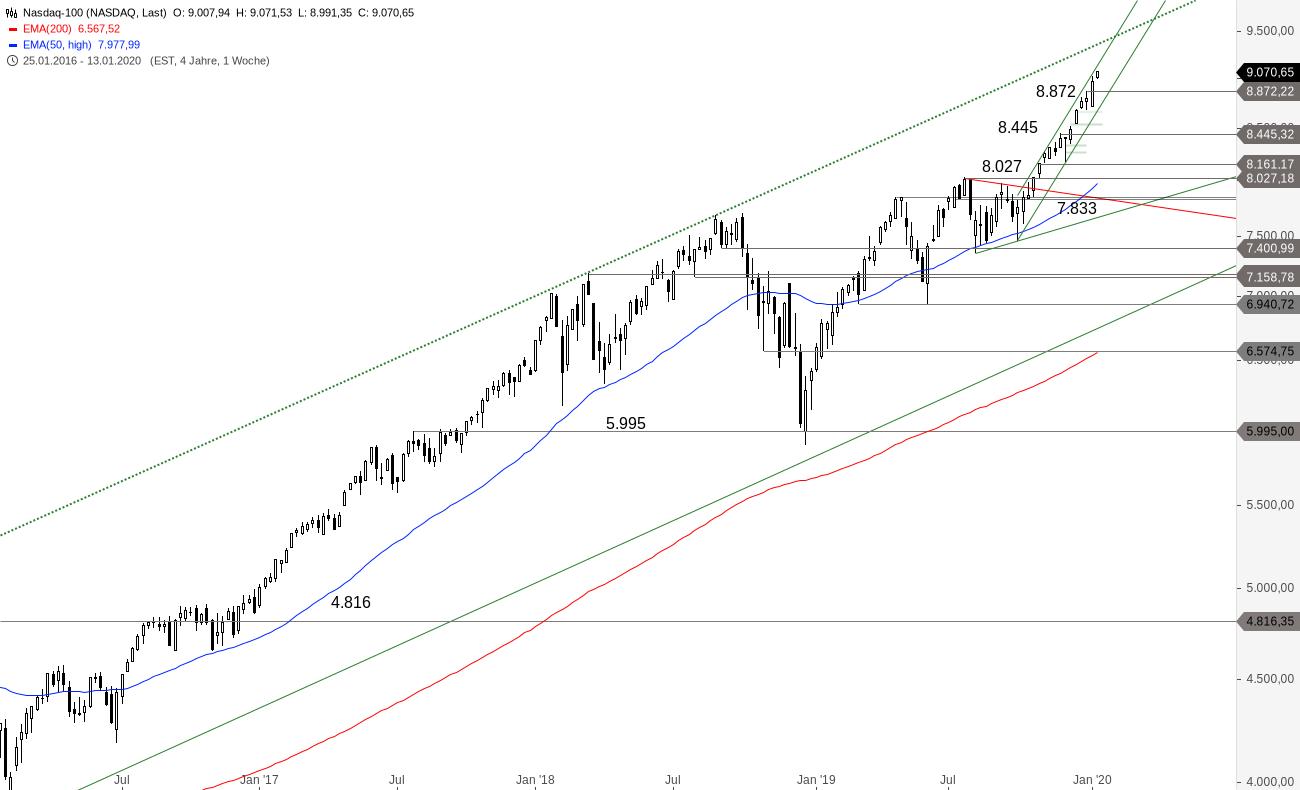 NASDAQ-100-Der-Bullenritt-geht-weiter-Chartanalyse-Alexander-Paulus-GodmodeTrader.de-2
