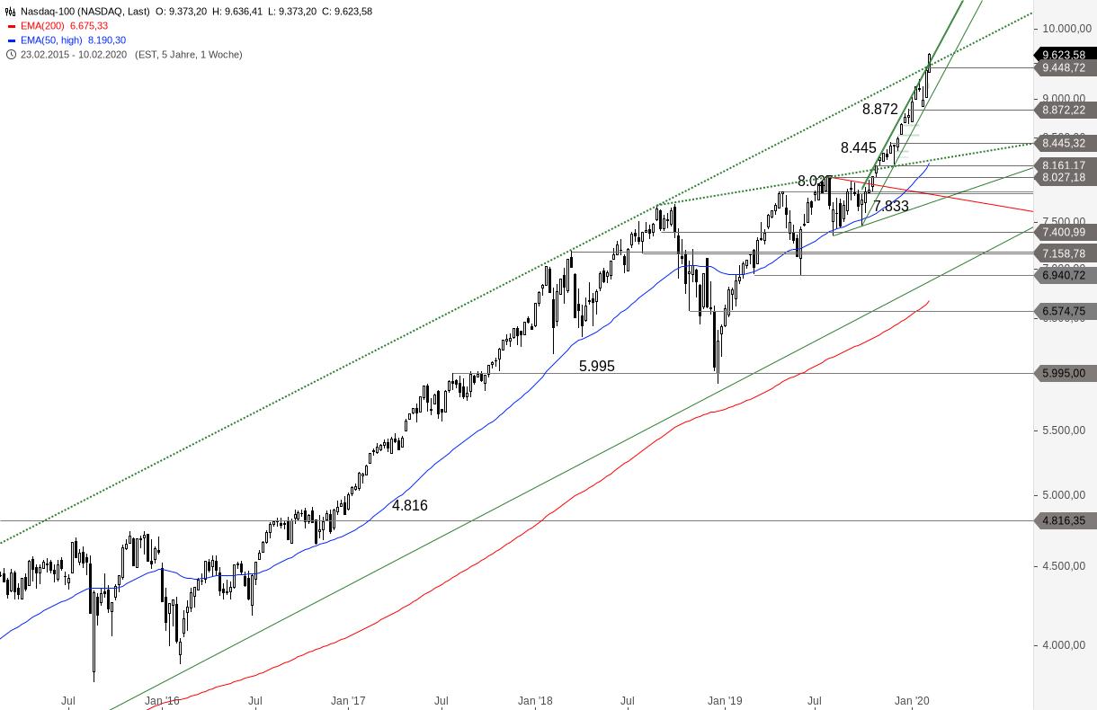 NASDAQ-100-Unglaublich-stark-Chartanalyse-Alexander-Paulus-GodmodeTrader.de-2