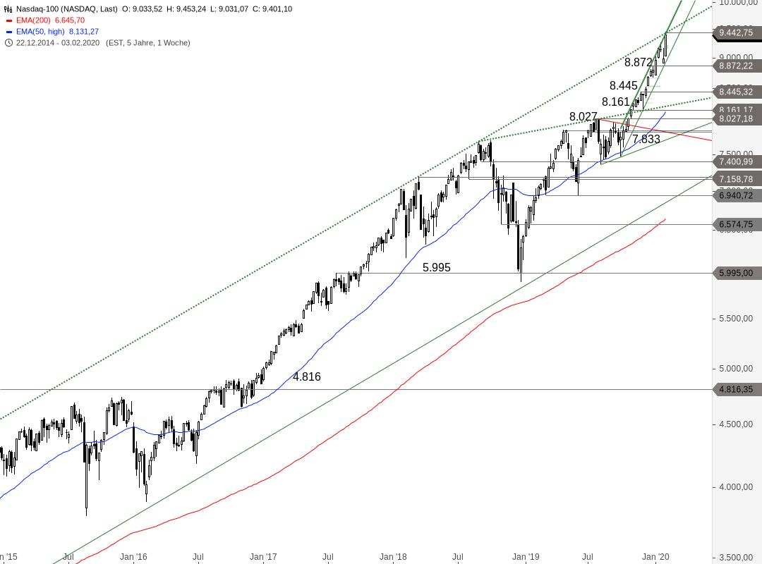 NASDAQ-100-hängt-fest-Chartanalyse-Alexander-Paulus-GodmodeTrader.de-2