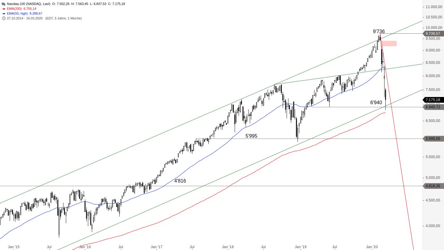 NASDAQ-100-Temporärer-Boden-gefunden-Chartanalyse-Alexander-Paulus-GodmodeTrader.de-2