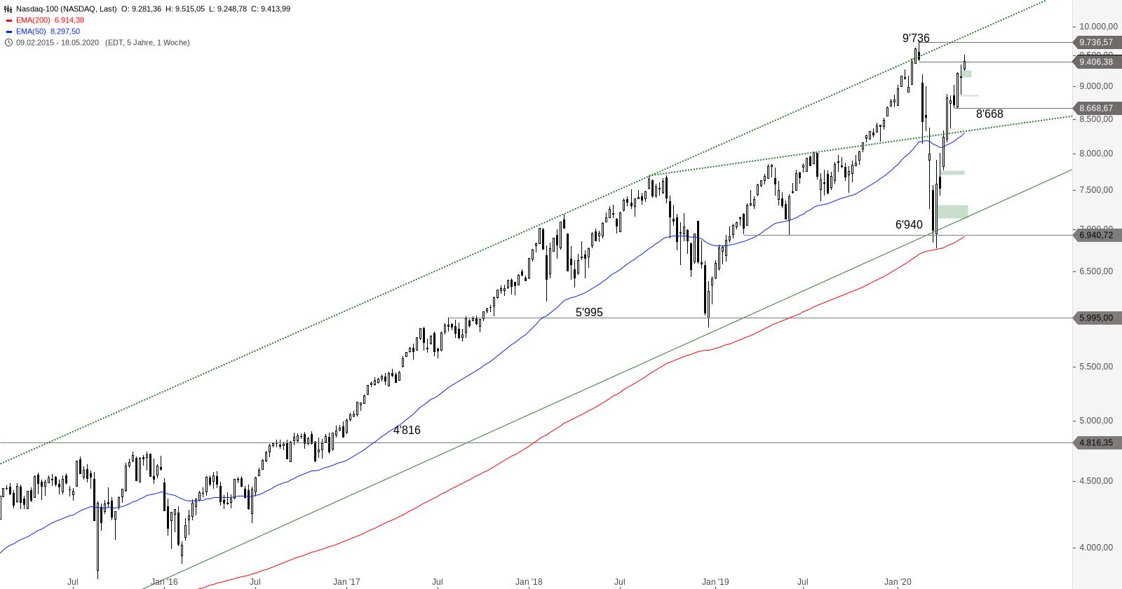 NASDAQ-100-Prominente-Hürde-naht-Chartanalyse-Alexander-Paulus-GodmodeTrader.de-2