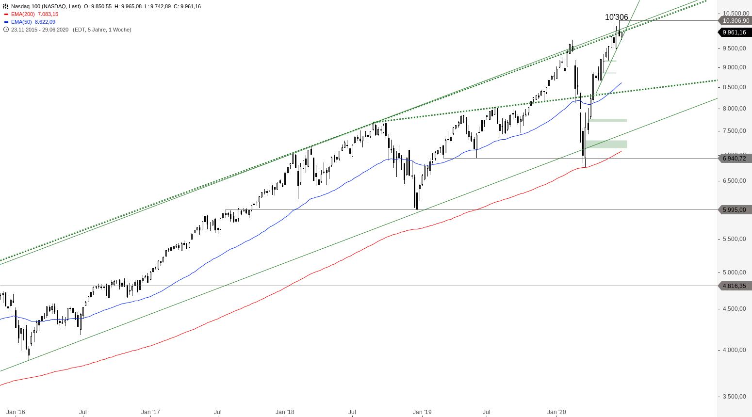 NASDAQ-100-Das-wird-wichtig-Chartanalyse-Alexander-Paulus-GodmodeTrader.de-2