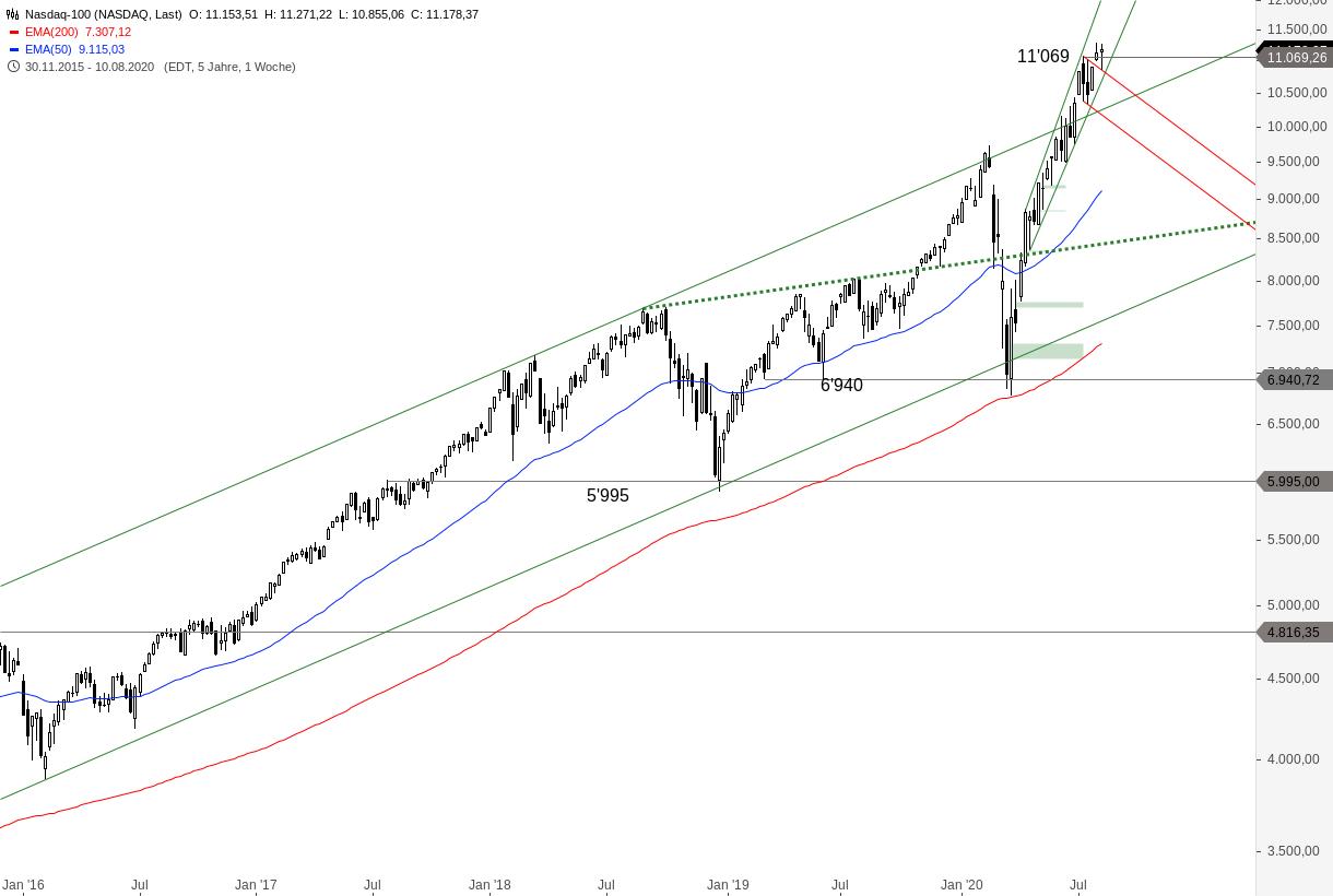 NASDAQ-100-Wann-geben-die-Bullen-endlich-Ruhe-Chartanalyse-Alexander-Paulus-GodmodeTrader.de-2