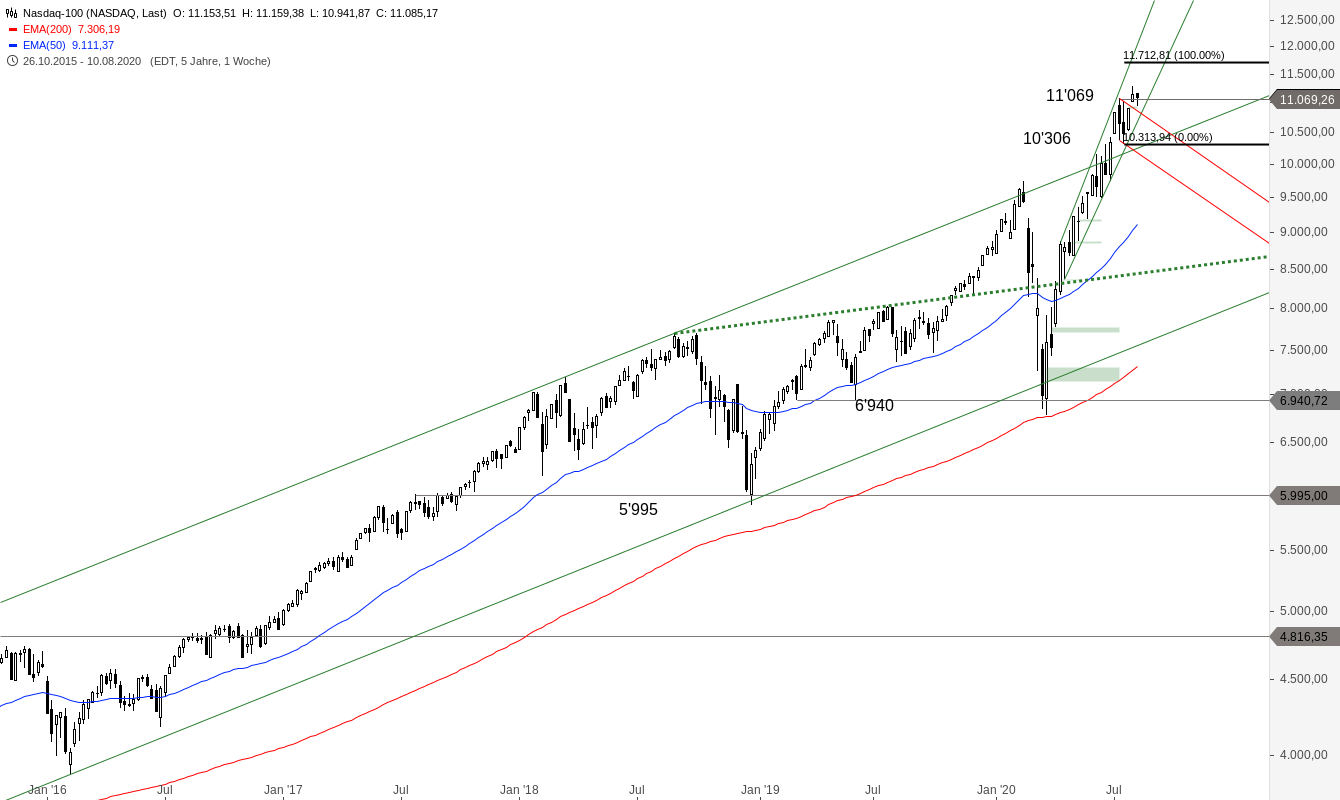 NASDAQ-100-Spannender-Tag-steht-an-Chartanalyse-Alexander-Paulus-GodmodeTrader.de-2