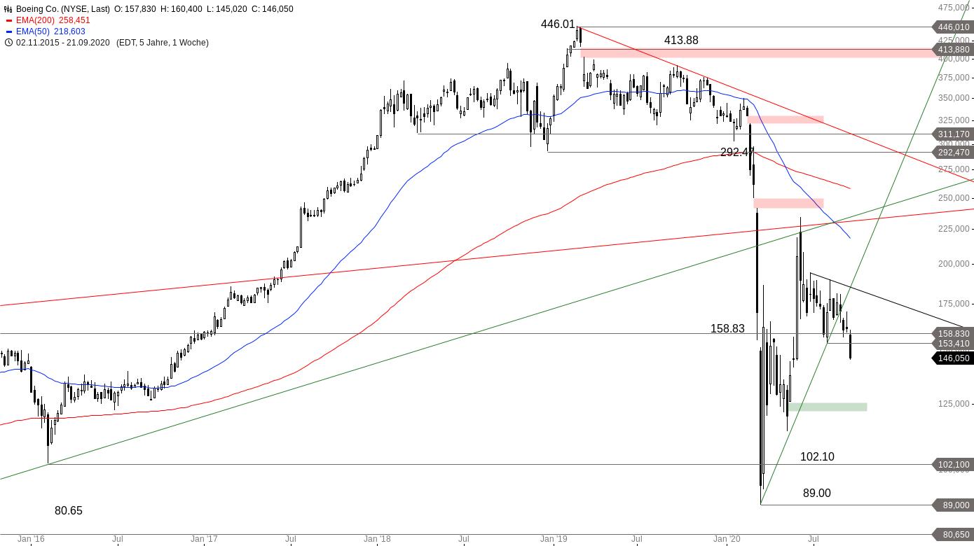 BOEING-Aktienkurs-gerät-wieder-ins-Rutschen-Chartanalyse-Alexander-Paulus-GodmodeTrader.de-2