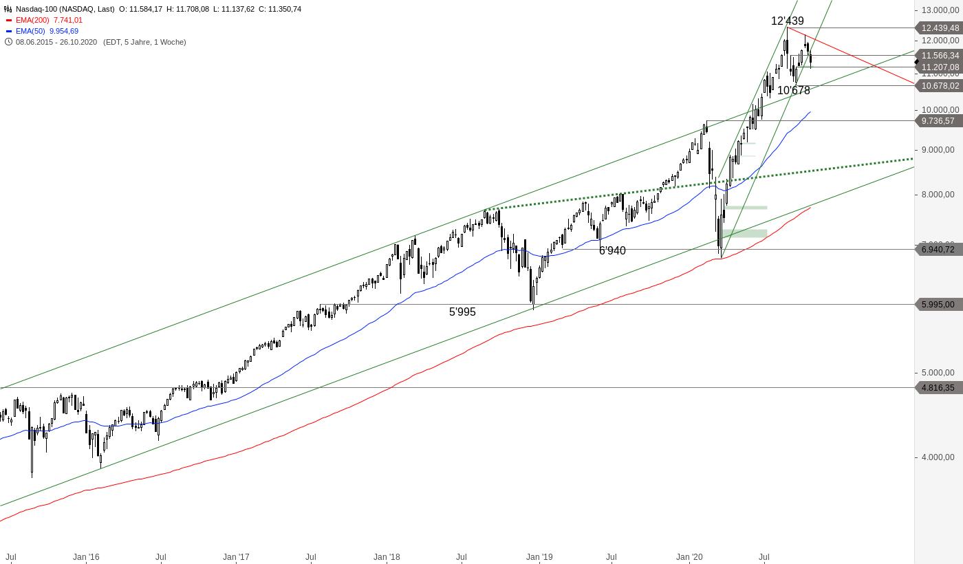 NASDAQ-Nach-Zahlenflut-im-Crashmodus-Chartanalyse-Alexander-Paulus-GodmodeTrader.de-1