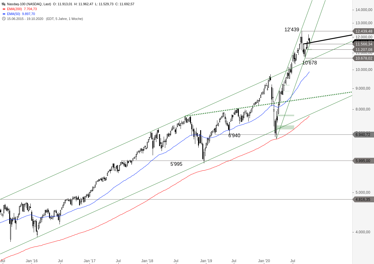 NASDAQ-100-Jetzt-wird-es-aber-Zeit-Chartanalyse-Alexander-Paulus-GodmodeTrader.de-1