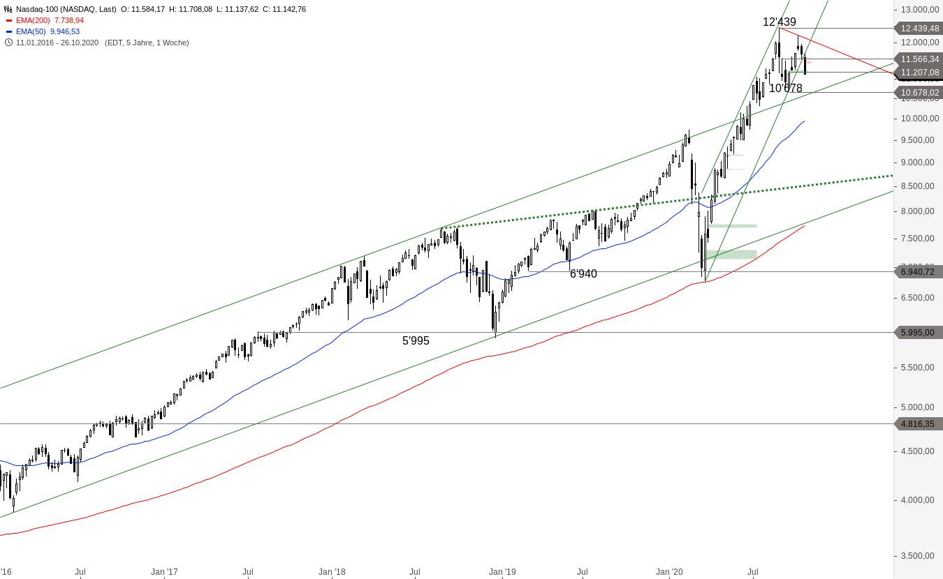 NASDAQ-100-Bären-machen-Druck-Chartanalyse-Alexander-Paulus-GodmodeTrader.de-2