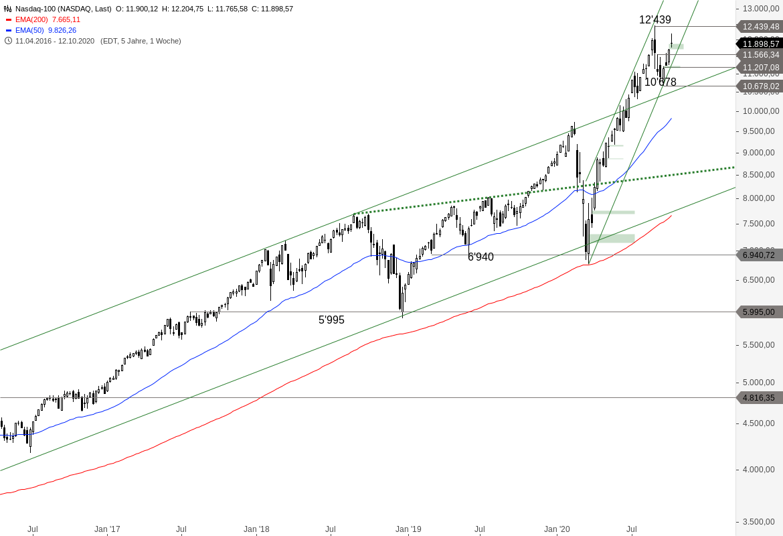 NASDAQ-100-Genug-konsolidiert-Chartanalyse-Alexander-Paulus-GodmodeTrader.de-2