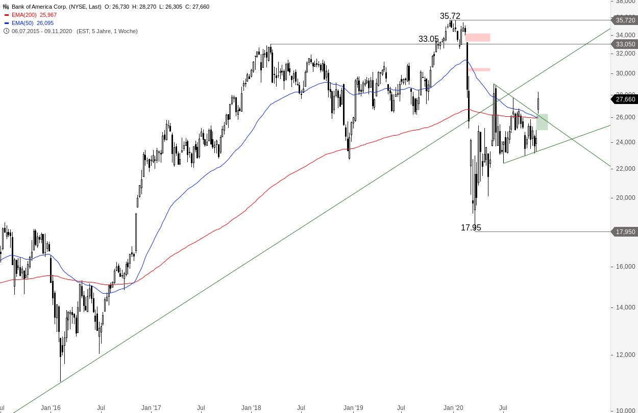 BANK-OF-AMERICA-Chance-auf-Rallystart-Chartanalyse-Alexander-Paulus-GodmodeTrader.de-2