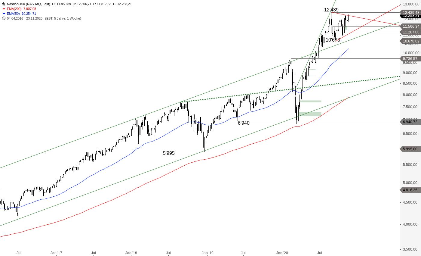 NASDAQ-100-Das-könnte-etwas-werden-Chartanalyse-Alexander-Paulus-GodmodeTrader.de-2