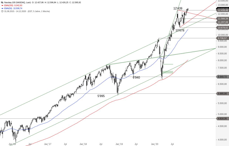 NASDAQ-100-Kaufwelle-nähert-sich-Allzeithoch-Chartanalyse-Alexander-Paulus-GodmodeTrader.de-2
