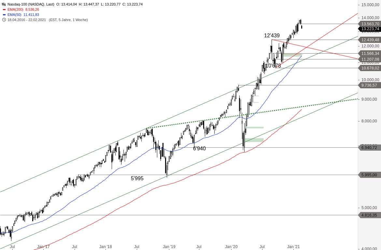 NASDAQ-100-Entscheidung-steht-an-Chartanalyse-Alexander-Paulus-GodmodeTrader.de-2