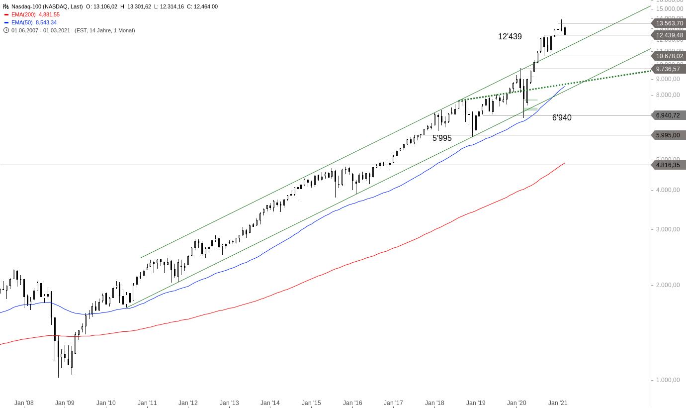 NASDAQ-100-Erleben-die-Bären-eine-große-Überraschung-Chartanalyse-Alexander-Paulus-GodmodeTrader.de-1