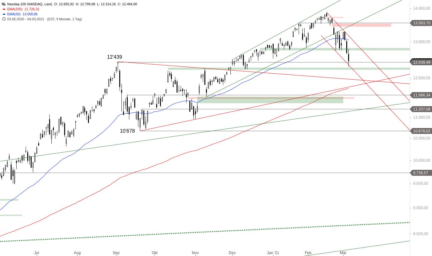 NASDAQ-100-Erleben-die-Bären-eine-große-Überraschung-Chartanalyse-Alexander-Paulus-GodmodeTrader.de-2