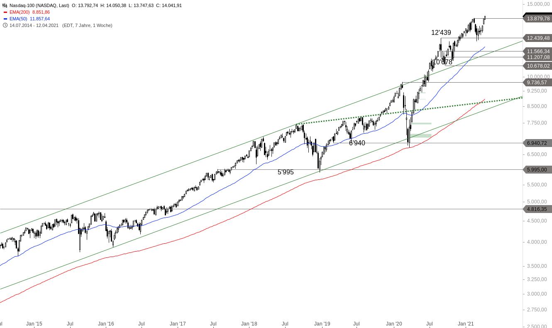 NASDAQ-100-Wieder-im-Partymodus-Chartanalyse-Alexander-Paulus-GodmodeTrader.de-1