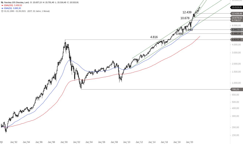 NASDAQ-100-Wie-ist-die-aktuelle-Lage-Chartanalyse-Alexander-Paulus-GodmodeTrader.de-1