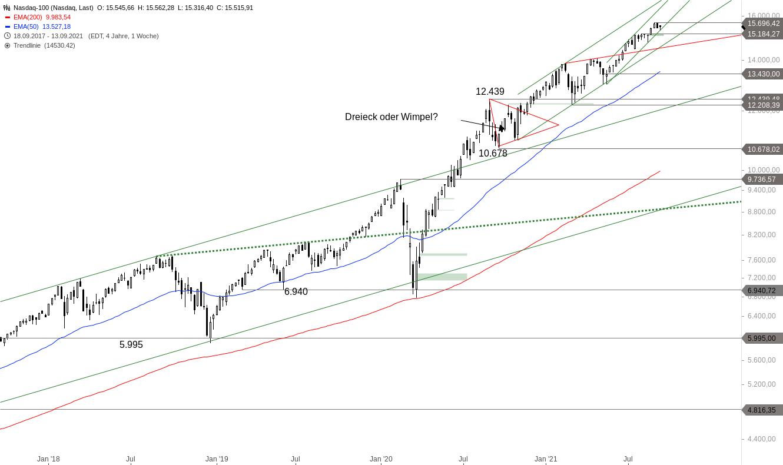 NASDAQ-100-Wie-ist-die-aktuelle-Lage-Chartanalyse-Alexander-Paulus-GodmodeTrader.de-2