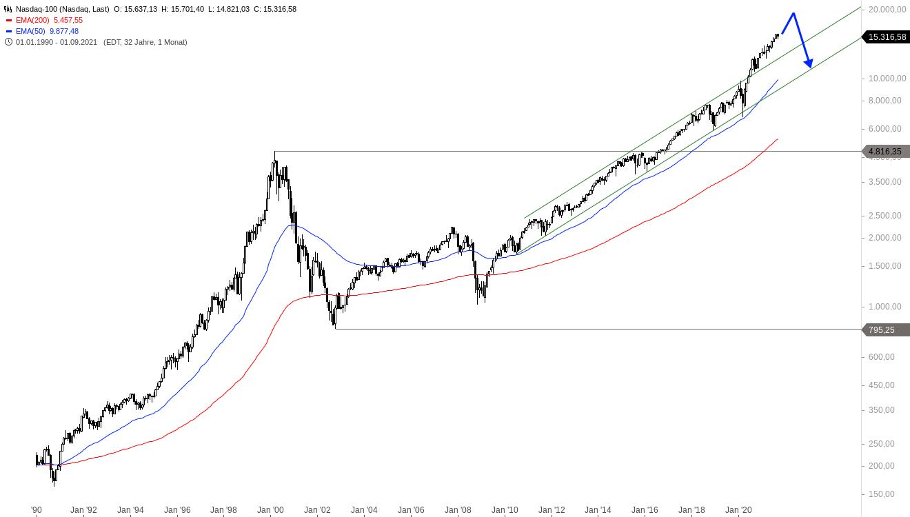 NASDAQ-100-Der-Anfang-vom-Ende-Chartanalyse-Alexander-Paulus-GodmodeTrader.de-1