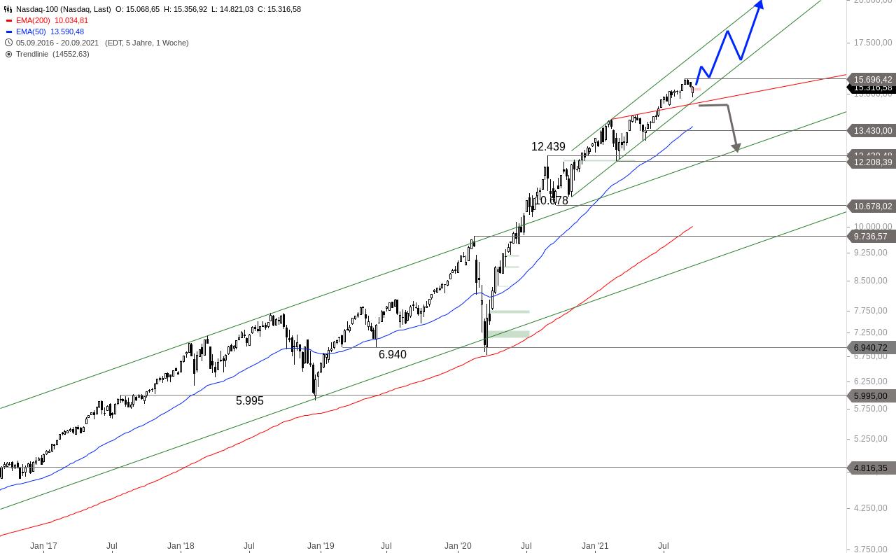 NASDAQ-100-Der-Anfang-vom-Ende-Chartanalyse-Alexander-Paulus-GodmodeTrader.de-2