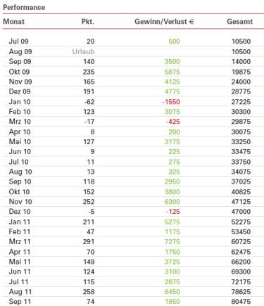 http://img.godmode-trader.de/charts/3/2011/10/jamala3.jpg