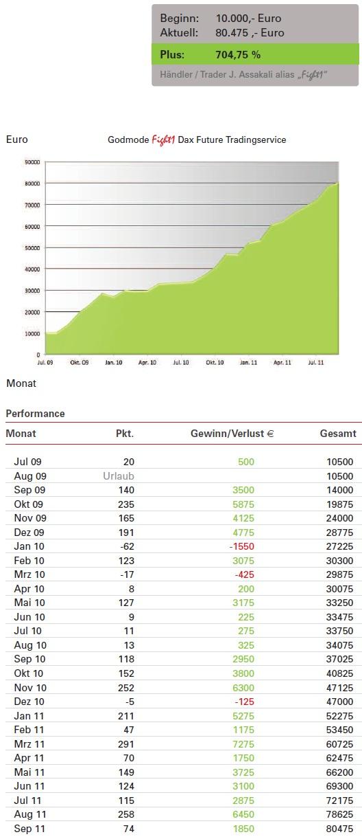 http://img.godmode-trader.de/charts/3/2011/11/wahnsinn3.jpg
