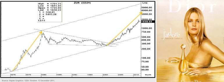 http://img.godmode-trader.de/charts/3/2011/12/ziob165.jpg