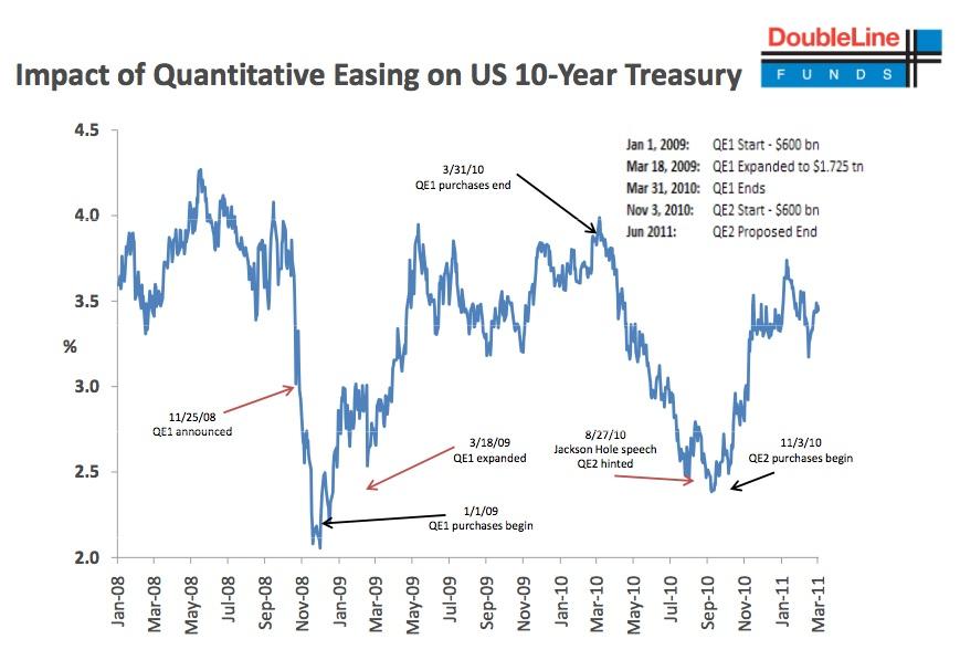 http://img.godmode-trader.de/charts/3/2011/4/qe-yields.jpg