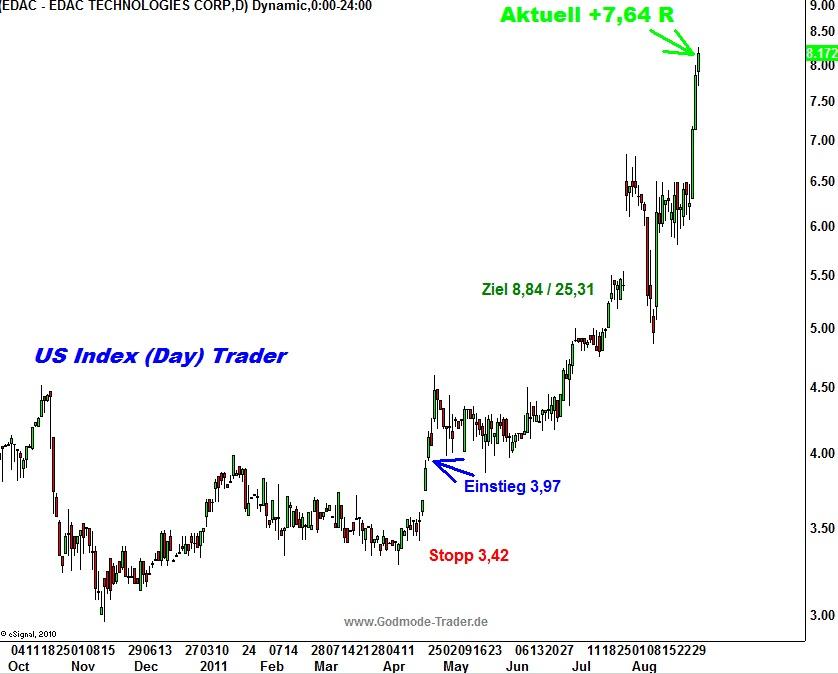 http://img.godmode-trader.de/charts/3/2011/9/zeba827.jpg