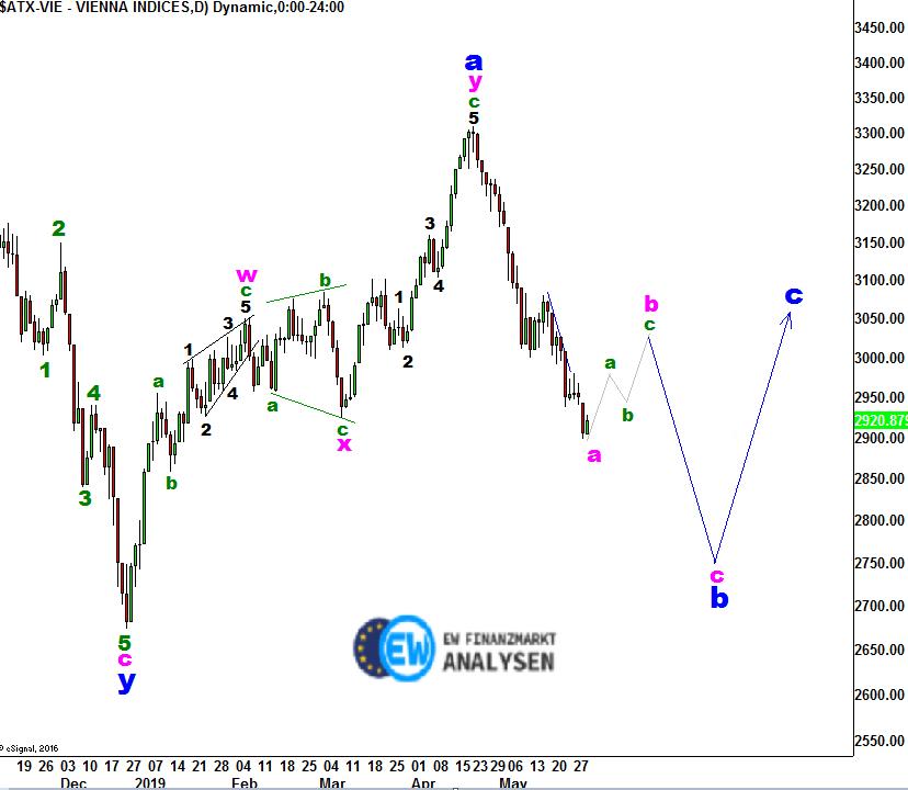 EW-Analyse-ATX-Index-Gefangen-in-der-Abwärtsspirale-André-Tiedje-GodmodeTrader.de-1
