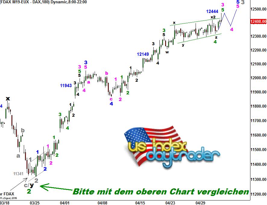 EW-Analyse-DAX-Future-Grüß-Gott-André-Tiedje-GodmodeTrader.de-1
