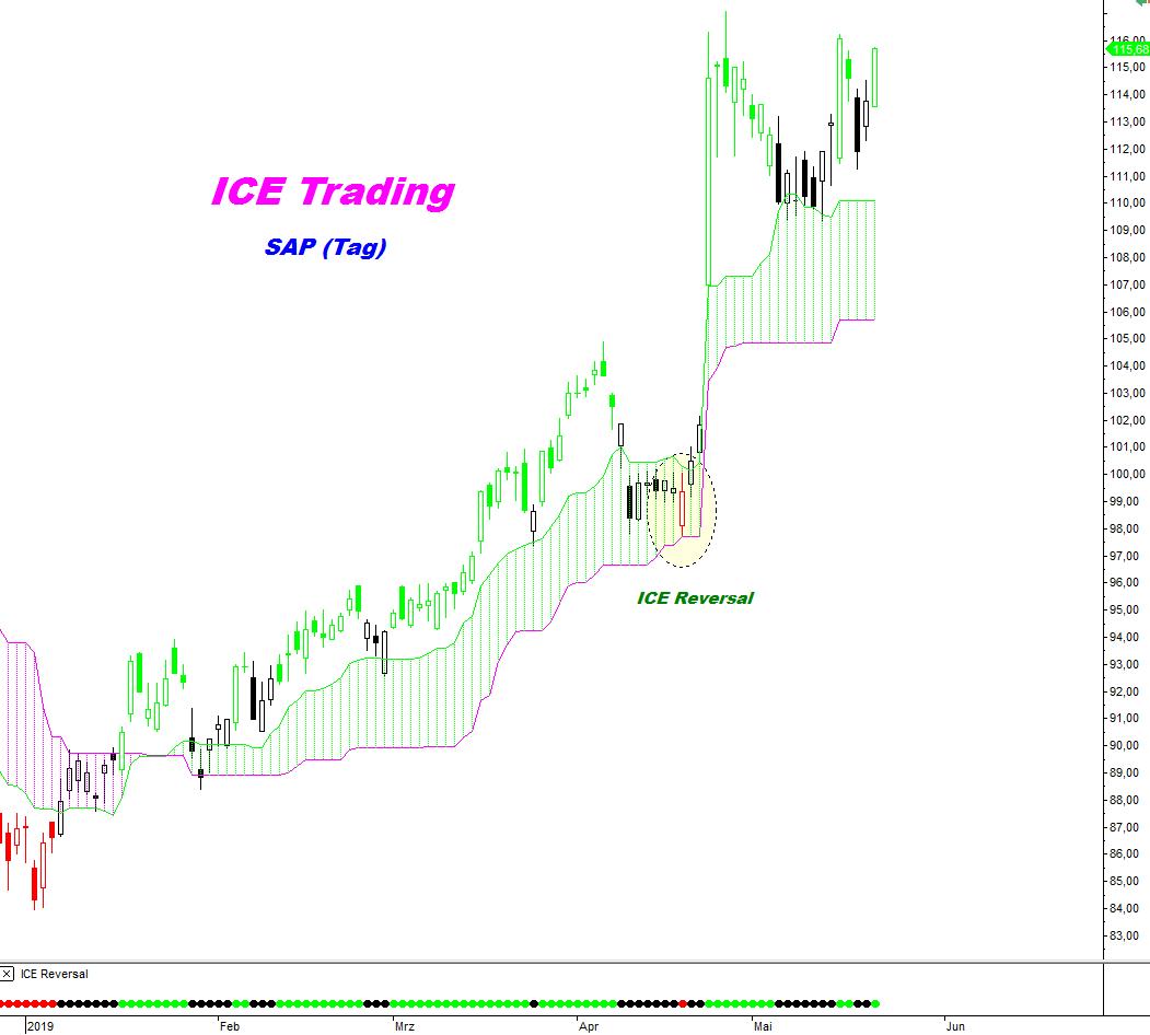 ICE-DAX-Trading-SAP-Was-kommt-nach-dem-Volltreffer-Kommentar-André-Tiedje-GodmodeTrader.de-1