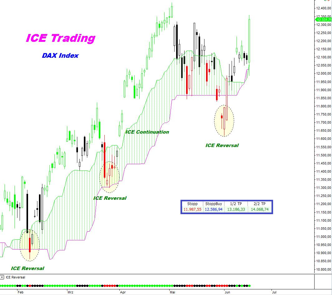 ICE-DAX-Trading-Blitzaktion-Mit-überhöhter-Geschwindigkeit-ins-1-Ziel-Kommentar-André-Tiedje-GodmodeTrader.de-1