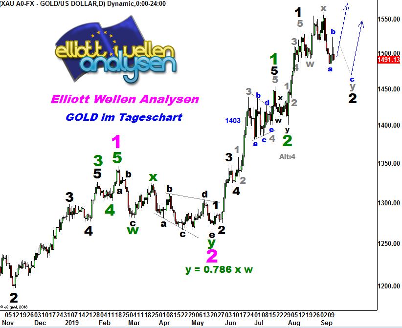 EW-Analyse-GOLD-Der-Goldrausch-Kommentar-André-Tiedje-GodmodeTrader.de-1