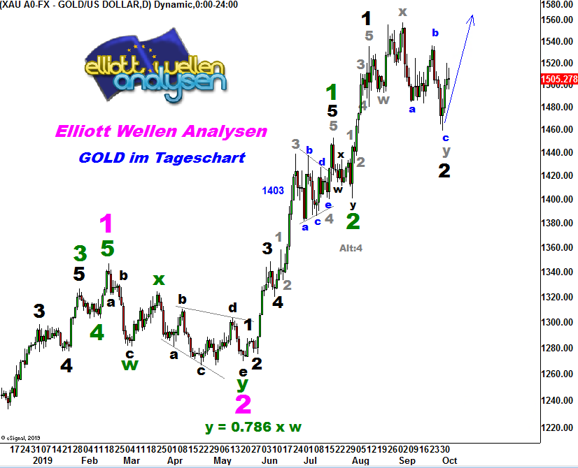 EW-Analyse-GOLD-Buy-the-Dips-André-Tiedje-GodmodeTrader.de-1