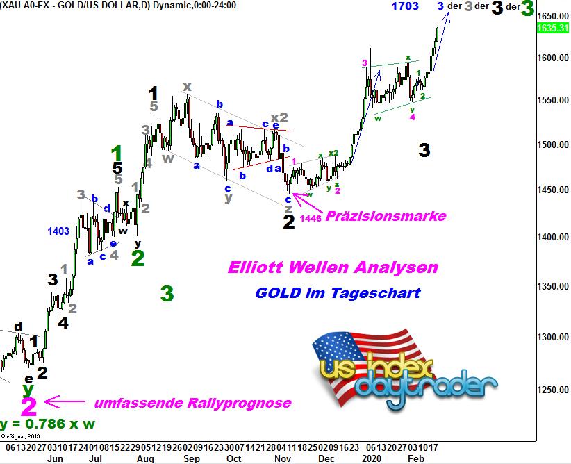 EW-Analyse-GOLD-Die-goldenen-20er-Update-Kommentar-André-Tiedje-GodmodeTrader.de-1