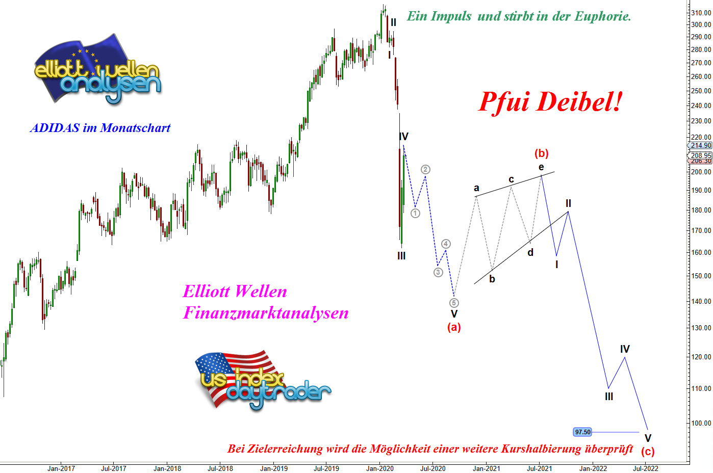 DAX-Aktien-ADIDAS-Der-Pfui-Deibel-Count-Chartanalyse-André-Tiedje-GodmodeTrader.de-1