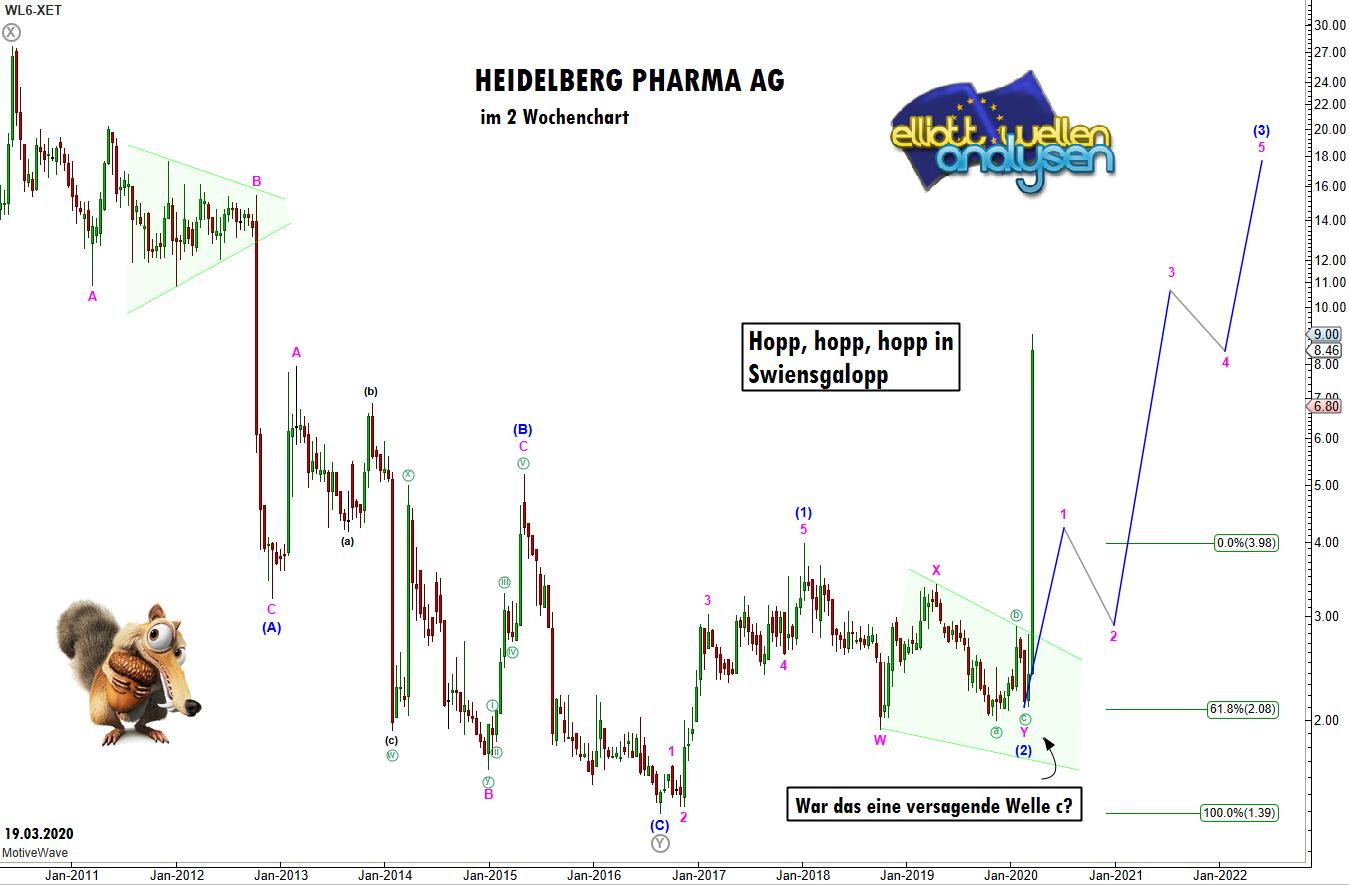 EW-Analyse-HEIDELBERG-PHARMA-300-Hopp-hopp-hopp-in-Swiensgalopp-André-Tiedje-GodmodeTrader.de-1