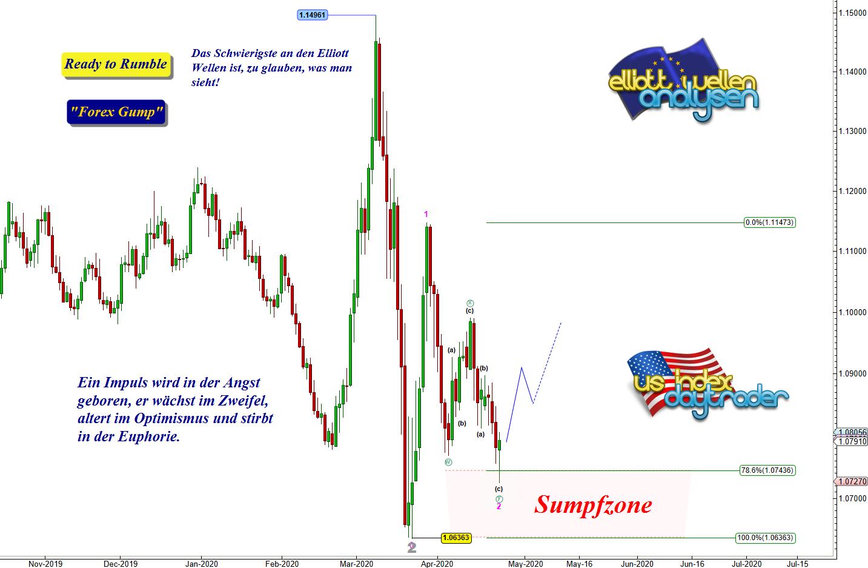 EW-Analyse-EUR-USD-Die-Bullen-melden-sich-aus-der-Sumpfzone-André-Tiedje-GodmodeTrader.de-1