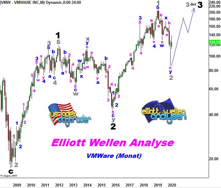 EW-Analyse-VMWARE-Elliotts-Liebling-Chartanalyse-André-Tiedje-GodmodeTrader.de-1