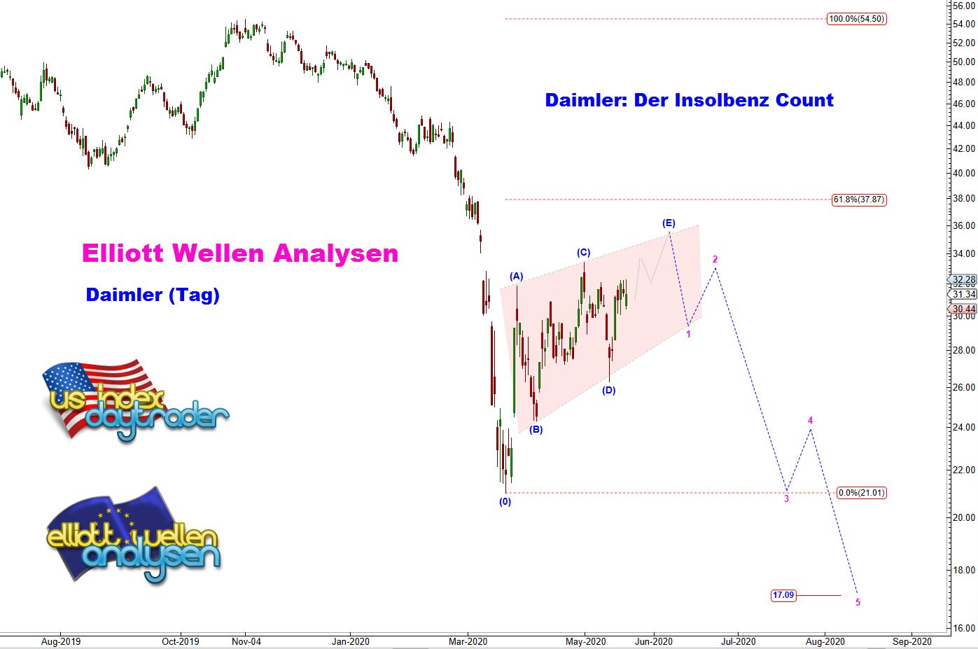 EW-Analyse-DAIMLER-Der-Insolbenz-Count-André-Tiedje-GodmodeTrader.de-1